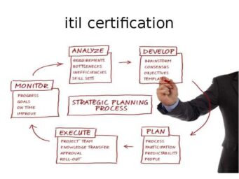 Levels of ITIL Certification and Its Benefits